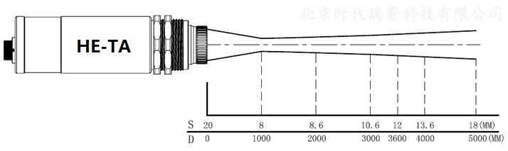 红外线测温仪可以不接触目标而通过测量目标发射的红外辐射强度